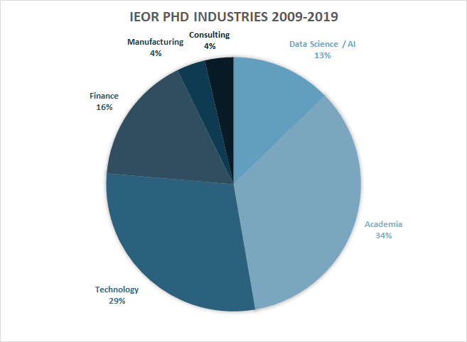 ieor-phd-industries