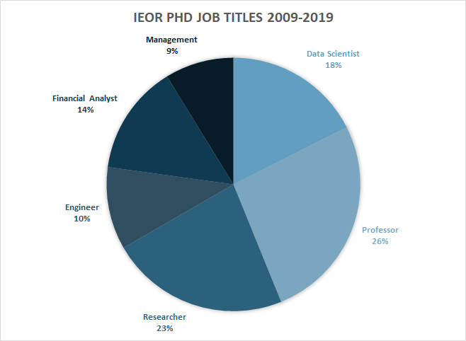 ieor-phd-job-titles
